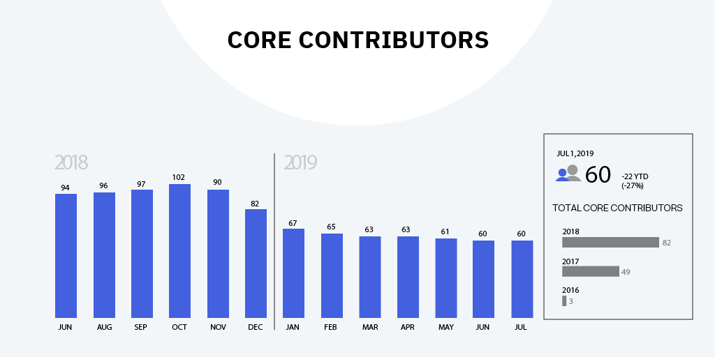 q2-core-contributors