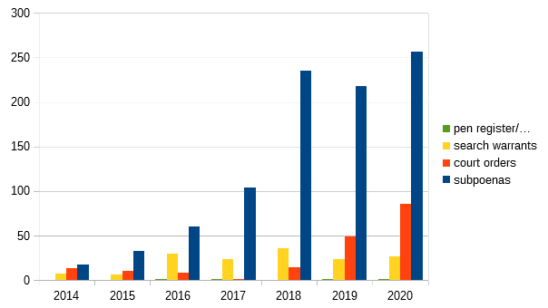 A chart showing the general trend of increasing information requests from the US government that Reddit has complied with, starting with less than 25 subpoenas in 2014, and ending with over 250 subpoenas in 2020..