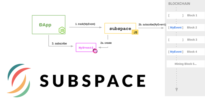 Introducing Subspace: JS Reactive DApp Development Library